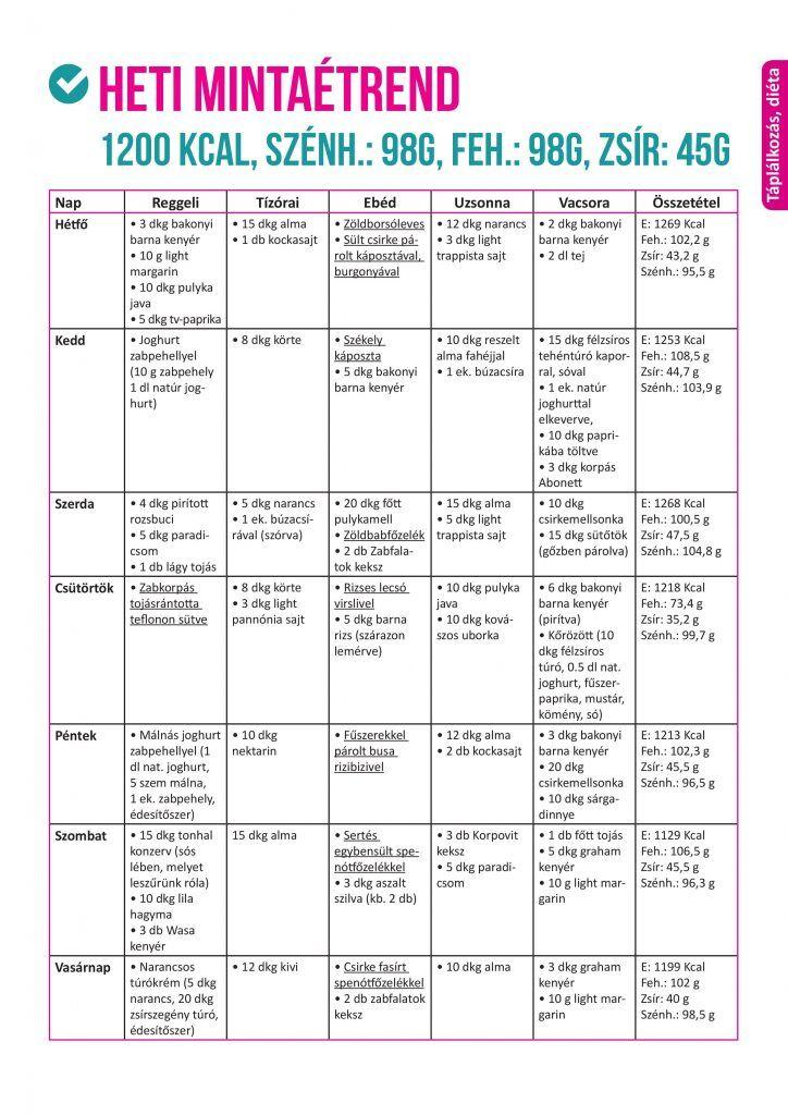 test méregtelenítő gyógyszerek listája